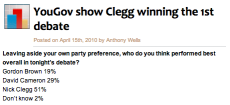 YouGov shows Nick Clegg winner